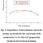 Figure 5: Dependence of the isobutene selectivity on time on stream for the conversion of IB catalyzed by Ce-Fe-Mo-0.67 prepared by chemical and mechanical mixing.