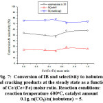 Figure 7: Conversion of IB and selectivity to isobutene and cracking products at the steady state as a function of Ce/(Ce+Fe) molar ratio. Reaction conditions: reaction temperature 600oC, catalyst amount 0.1g, n(CO2)/n( isobutene) = 5.