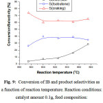 Figure 9: Conversion of IB and product selectivities as a function of reaction temperature. Reaction conditions: catalyst amount 0.1g, feed composition: n(CO2)/n(isobutane) = 5