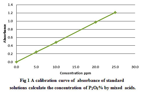 Evaluation of Sudanese Phosphate Rocks by two Rapid Methods