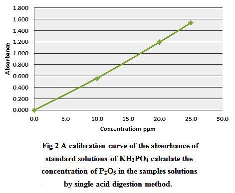 Evaluation of Sudanese Phosphate Rocks by two Rapid Methods