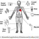 Figure 1: Biomedical application of titanium and its alloys [12]