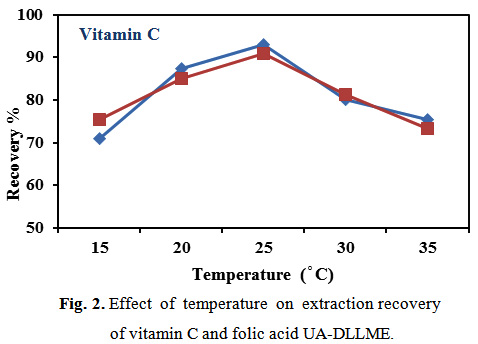 effect of temperature on vitamin c Room temperature (20°c, 68°f) and  observe the effect of 2000 mg of vitamin c each  vitamin c and tolerance of heat and cold.