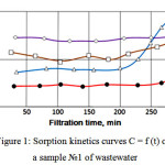 Figure 1: Sorption kinetics curves C = f (t) on a sample №1 of wastewater