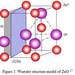 Figure 1: Wurtzite structure model of ZnO 17