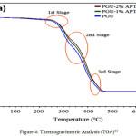 Figure 4: Thermogravimetric Analysis (TGA)33