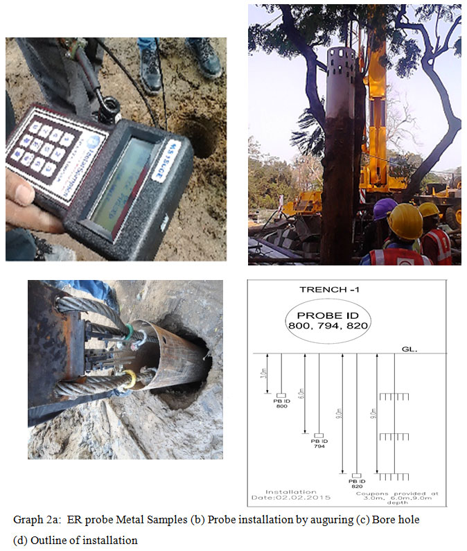 Corrosion Rate Monitoring Of Mild Steel In Underground