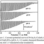 Figure 1. Current-potential curve of Pt-In2S3/CuInS2 in 0.2M NaH2PO4 (pH 6, 9, 13) under chopped illumination from AM 1.5 simulated solar irradiation.