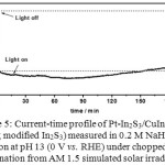 Figure 5: Current-time profile of Pt-In2S3/CuInS2 (using modified In2S3) measured in 0.2 M NaH2PO4 solution at pH 13 (0 V vs. RHE) under chopped illumination from AM 1.5 simulated solar irradiation.