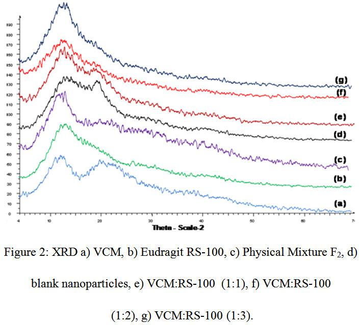 Preparation of Vancomycin Hydrochloride Nanoparticles and Survey of