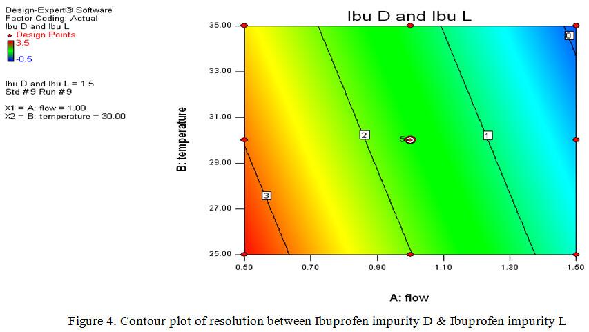 Simultanious Determination of Related Organic Impurities of