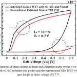 Figure 4: Variation of drain current in linear and logarithm scales versus VGS for the SES TFET with 3C-SiC substrate and pocket and the conventional SES TFET with 30 nm gate length at drain voltage of 0.7 V.