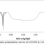 Figure 1: Potentiodynamic polarization curves of 2101SS in 1-6M H2SO4 solutions