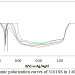 Figure 2: Potentiodynamic polarization curves of 3101SS in 1-6M H2SO4 solutions