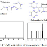 Figure 4: NMR estimation of some oxadiazol compounds