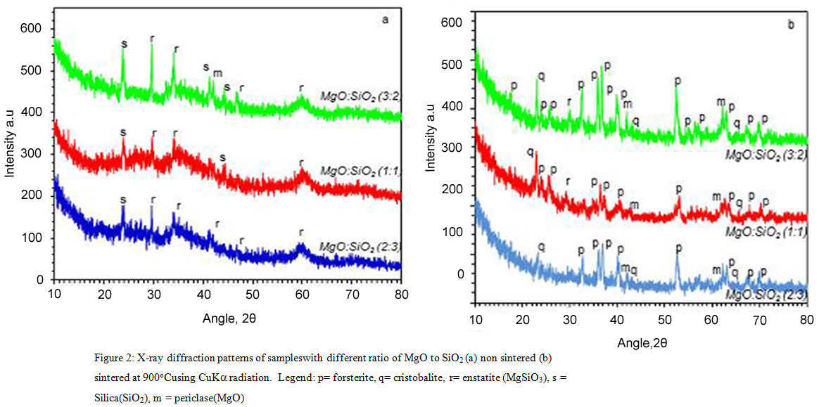 Effect Of Mgo Sio2 Ratio On The Forsterite Mg2sio4 Precursors