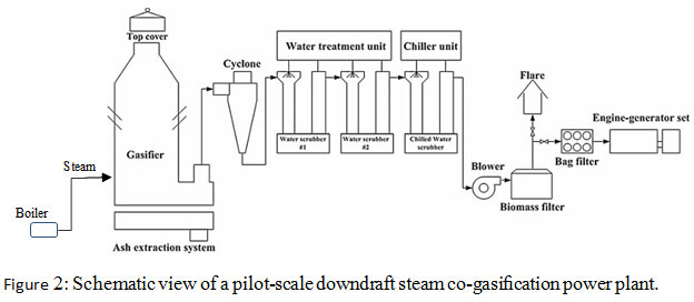 effect of steam on the energy and activated carbon production of a pilot