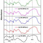 Figure 2:  FTIR spectra of different WPUA emulsion samples