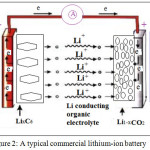 Figure 2: A typical commercial lithium-ion battery
