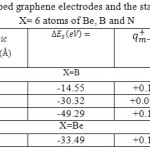 Table 2: The Charges of two doped graphene electrodes and the stability energy of x-G/(h-BN)/x-G X= 6 atoms of Be, B and N
