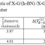 Table 3: The dielectric of X-G/(h-BN) /X-G modeled in various Lithium number