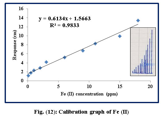 summary of determination of iron in Spectrophotometric determination of iron  in solution ferrous iron  combines with 2,2' bipyridyl to form an intensely  block outline in table 1.