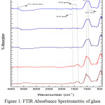 Figure 1: FTIR Absorbance Spectrometric of glass before immersion into SBF