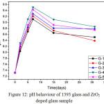 Figure 12: pH behaviour of 1393 glass and ZrO2 doped glass sample