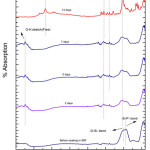 Figure 2: FTIR of glass sample (G-1) after drenched in SBF