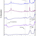 Figure 5: FTIR of glass sample (G-4) after drenched in SBF