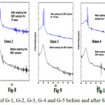 Figure 7-11: XRD of G-1, G-2, G-3, G-4 and G-5 before and after SBF for 15 days