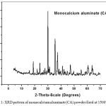 Figure 1: XRD pattern of monocalcium aluminate (CA) powder fired at 1500°C/6h
