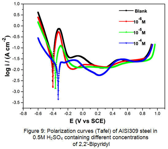 Inhibition Effect of 2,2'-Bipyridyl on the Corrosion of Austenitic