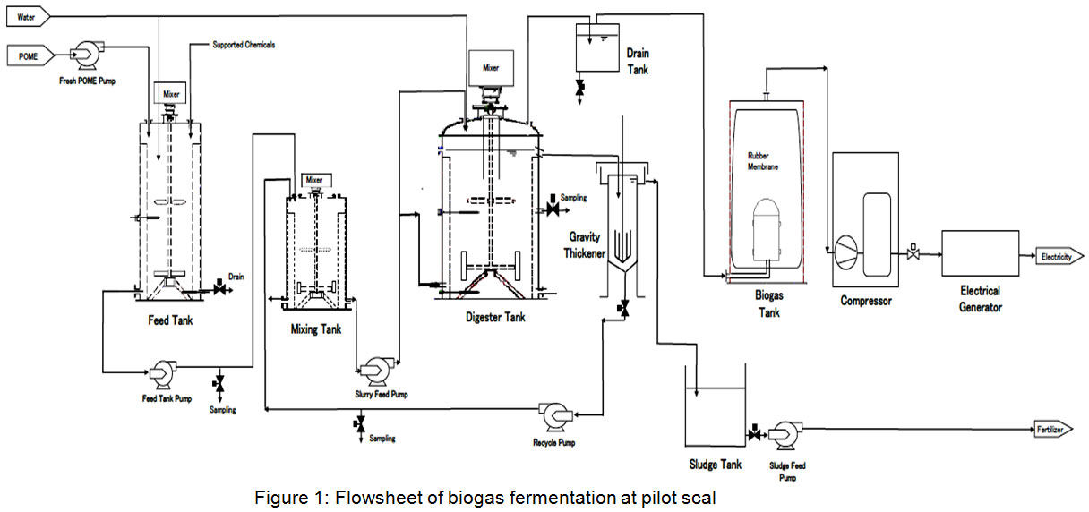 Production of Biogas from Palm Oil Mill Effluent at Pilot