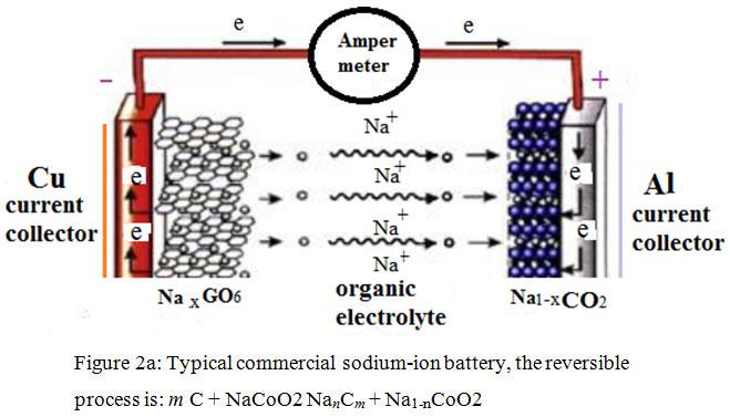 Lithium Including Mixed Sodium Inside Graphene Oxide Go As Anodic