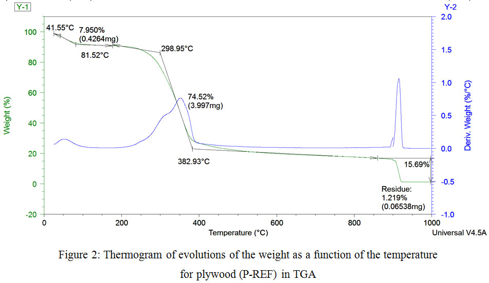 Effect of Waste Mint in Urea Formaldehyde Adhesive on the Thermal