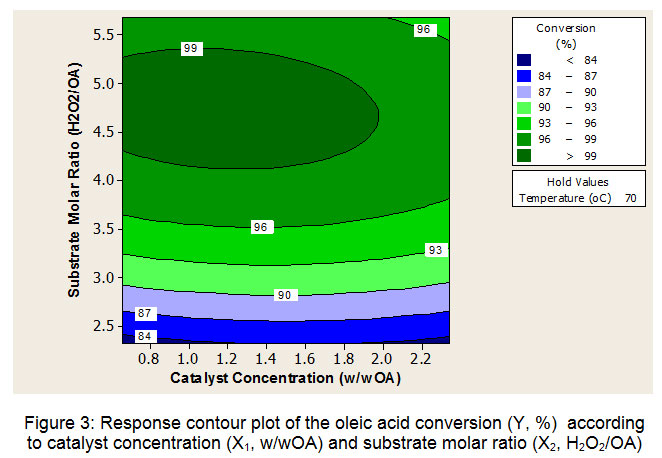 Optimization of A Two-Step Method to Synthesize Azelaic ...