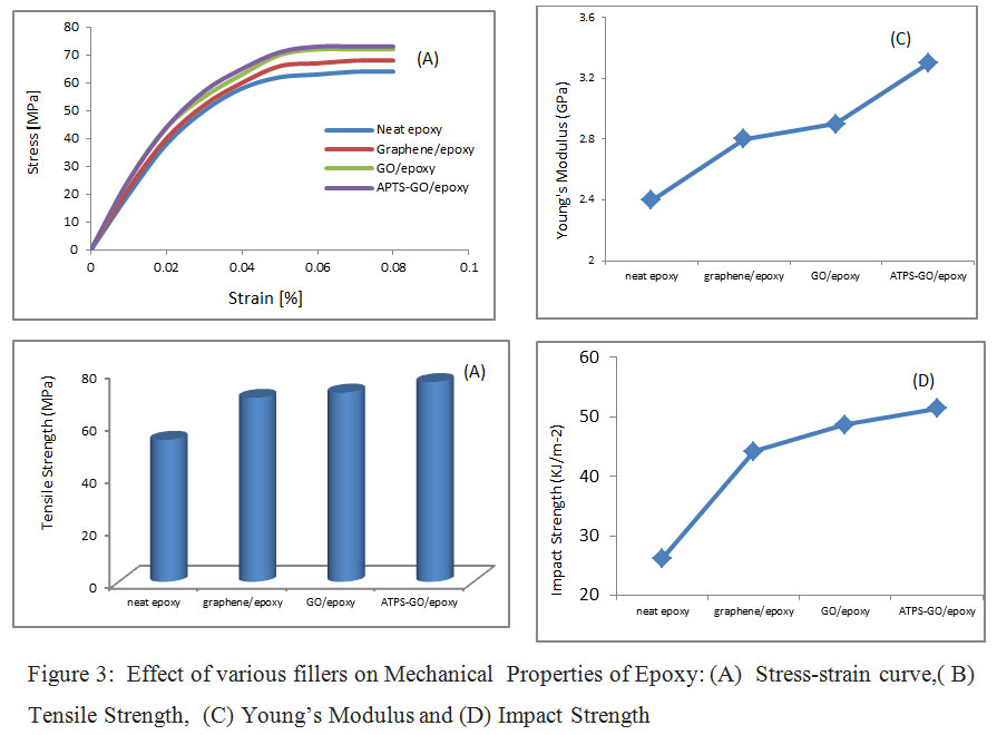 Influence of Surface Modified Graphene Oxide on Mechanical