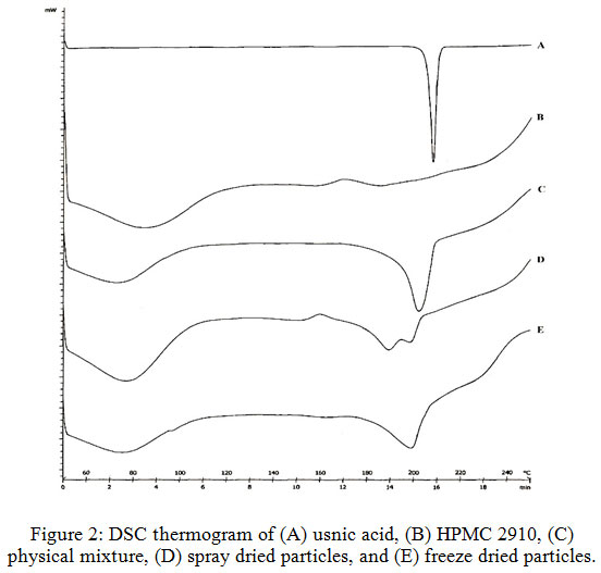 Solid Dispersion of Usnic Acid–HPMC 2910 Prepared by Spray