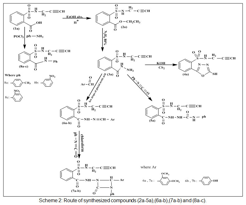 Synthesis, Characterization and Cytotoxic Activity of some new 1,2,3