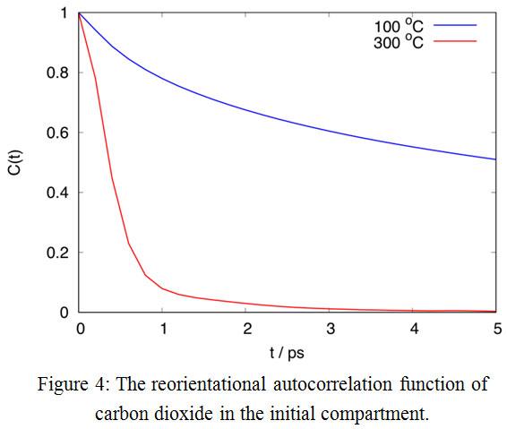 Molecular Dynamics Simulation of Methane and Carbon Dioxide