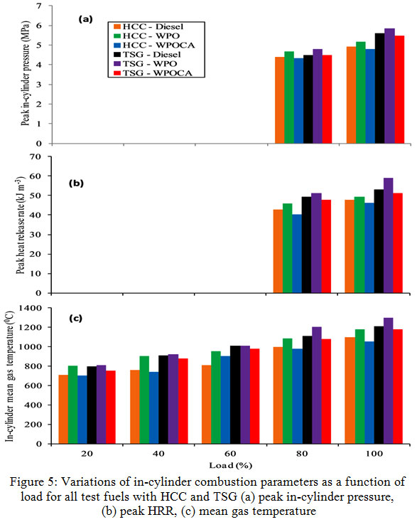 Influence of Chemical Composite Additive on Combustion and