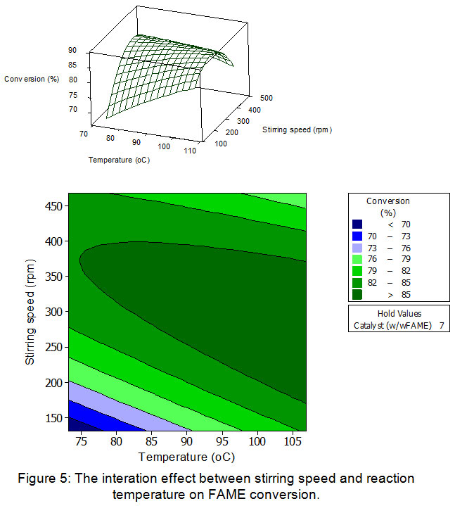 Response Surface Methodology for the Optimization of Coco ...