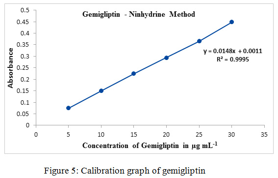 Ninhydrin Based Visible Spectrophotometric Determination of