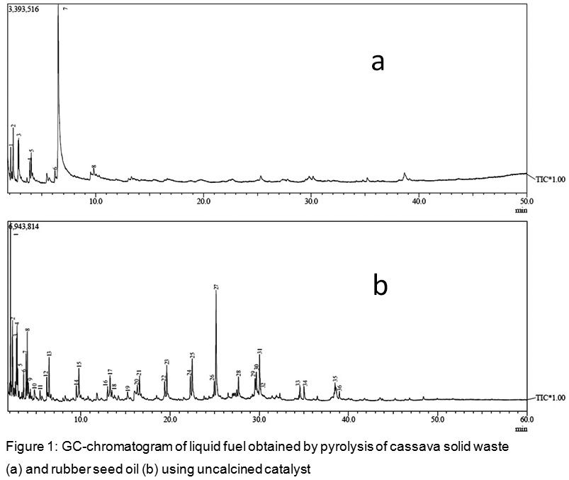 Liquid Fuel Production by Zeolite-A Catalyzed Pyrolysis of