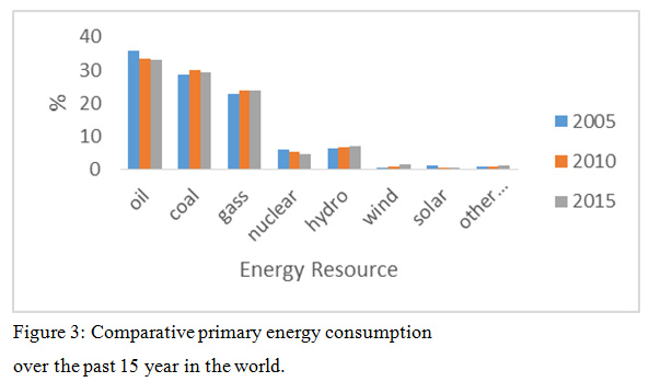 Study of the Alternative Renewable Energy Resources for